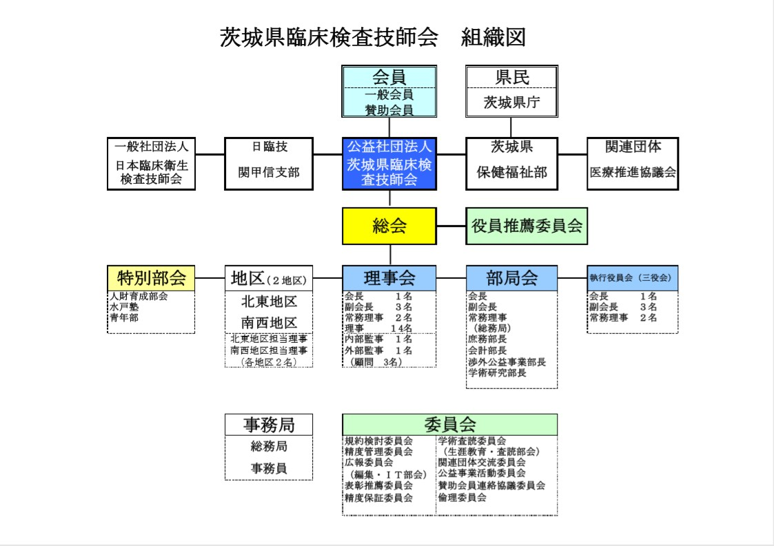 茨城県臨床検査技師会 組織図