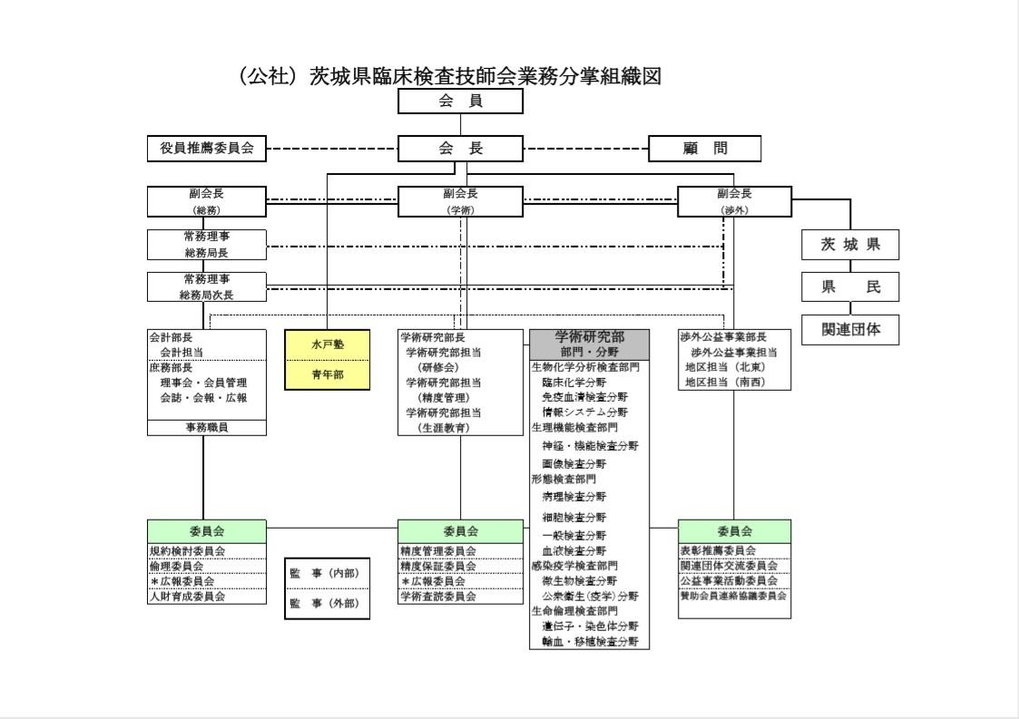 (公社)茨城県臨床検査技師会 業務分掌組織図